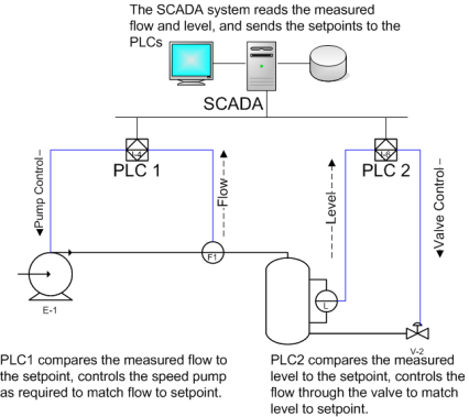 Introduction Of Scada